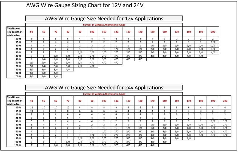 Wire size amp chart dolapgnetband wire size amp chart greentooth Image collections